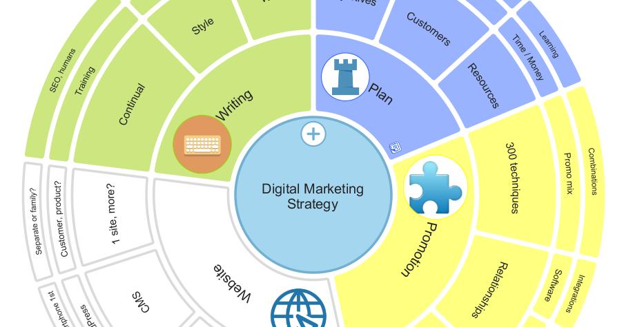 Digital marketing mind map snippet